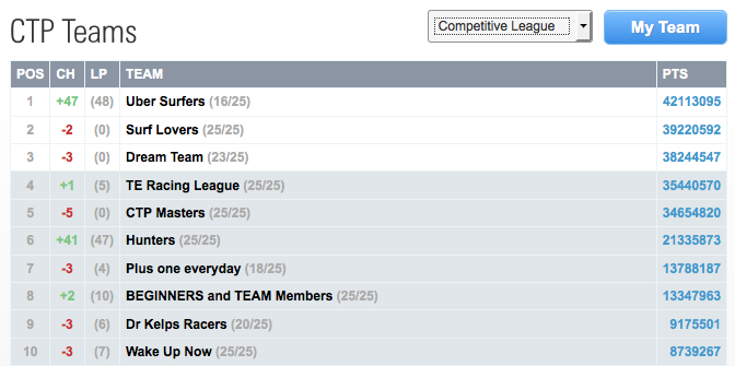 Competitive league, top ten on sat august 23 2014