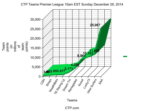 CTP Teams Premier League 10am EST Sunday December 28, 2014