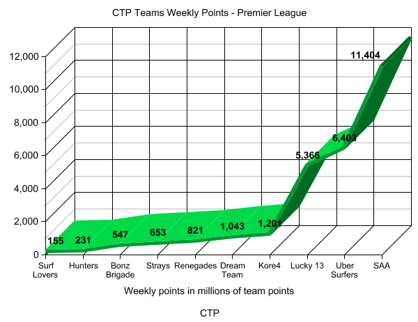 Graph showing positions of CTP Premier League teams on Friday December 19 2014