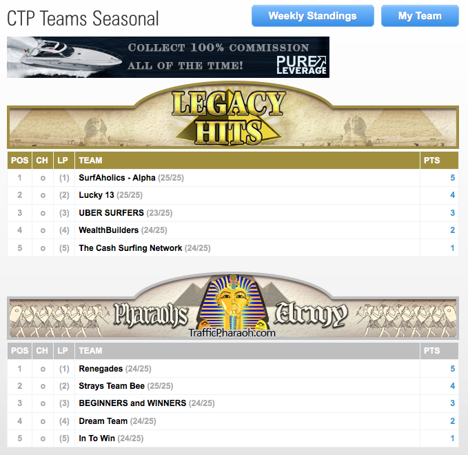 Season standings for CTP teams