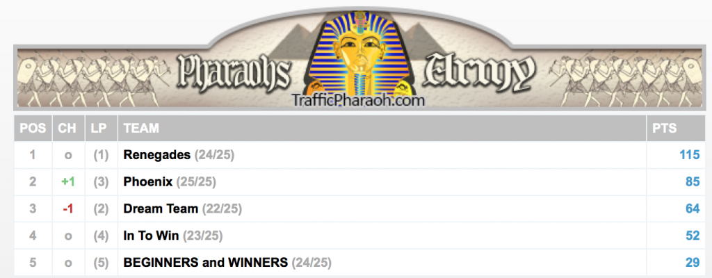 CTP Teams Pharaohs Army division at end of week 23